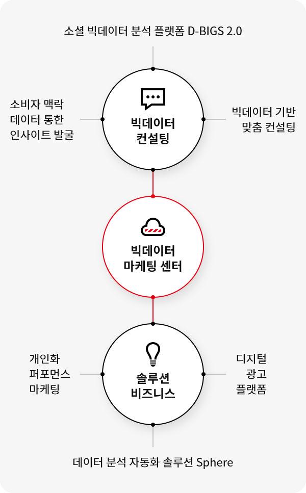 대홍기획 빅데이터 마케팅센터